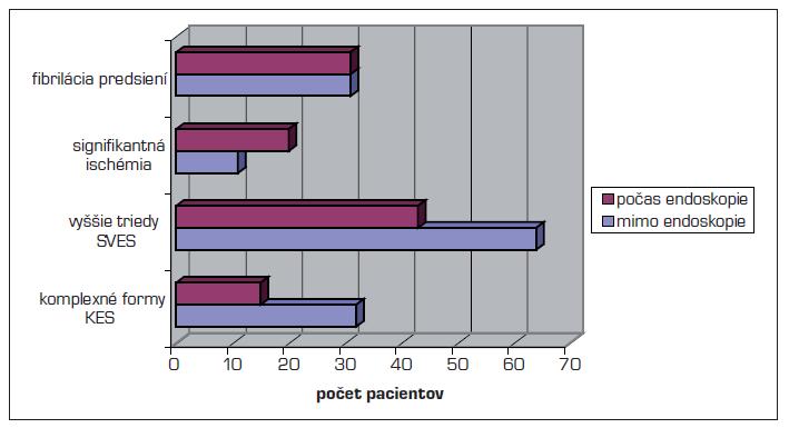 Porovnanie počtu FP, ischémii, vyšších tried SVES a komplexných foriem KES počas endoskopického výkonu a počas zvyšku sledovaného obdobia