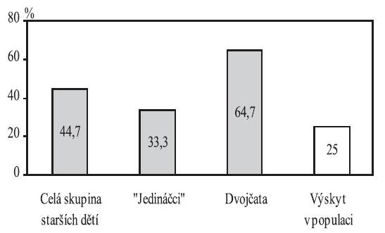 """Výskyt specifických vývojových poruch ve skupině starších dětí Pozn. """"Jedináčci"""" – děti narozené z jednočetných těhotenství"""