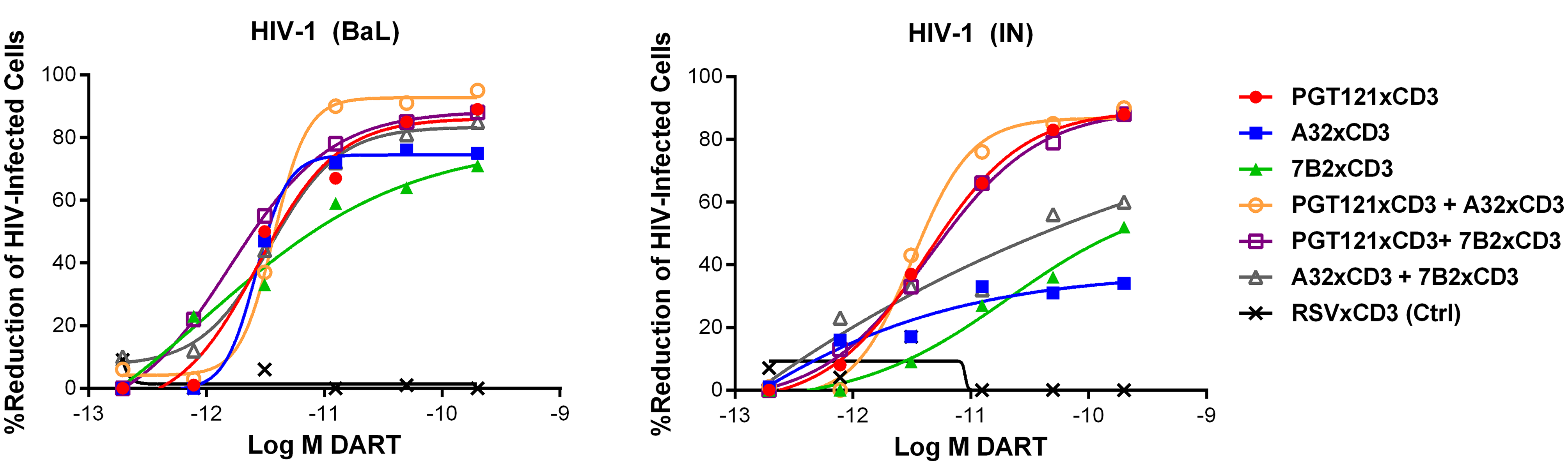 Combinations of HIVxCD3 DARTs induce CD8 T cell-dependent cytolysis of CD4 T cells infected with HIV-1 in vitro.