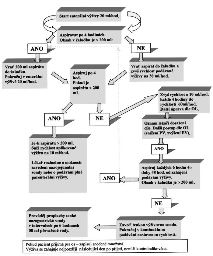 Algoritmus podávání enterální výživy pacientovi se zavedenou nazogastrickou sondou