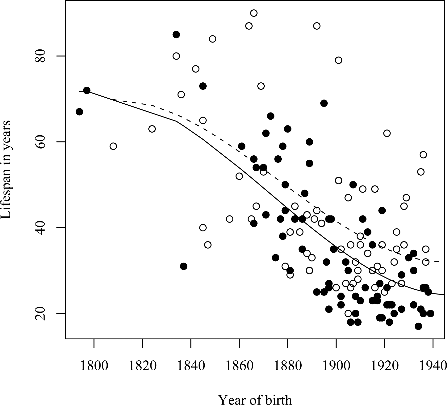 Relationship between the life span of L68Q mutation carriers and their year of birth from the year 1800 to 1940.