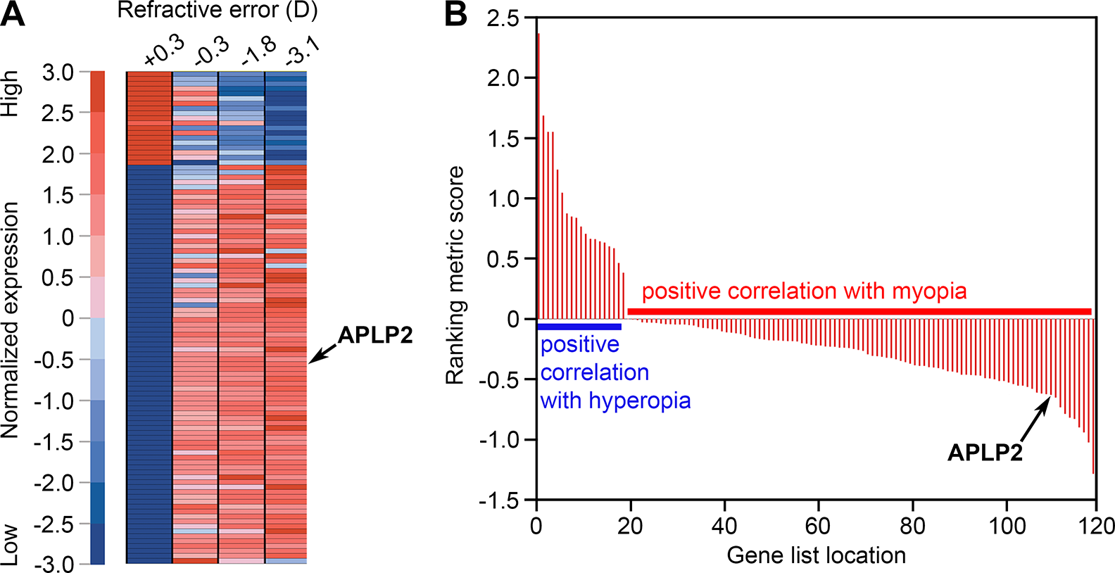 <i>APLP2</i> expression is associated with myopic phenotype in the monkey model of myopia.