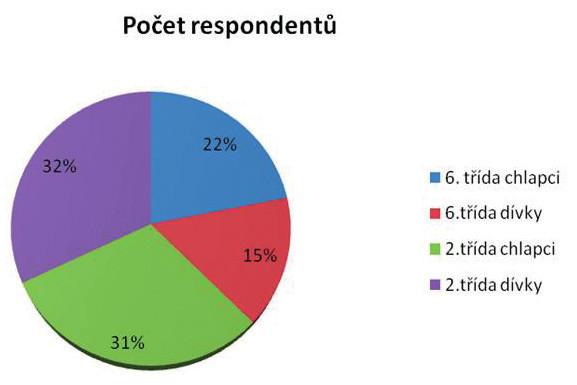 Charakteristika výzkumného souboru (n = 854, v %).
