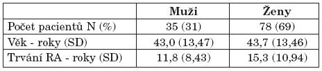 Popis hodnoceného souboru – demografie.