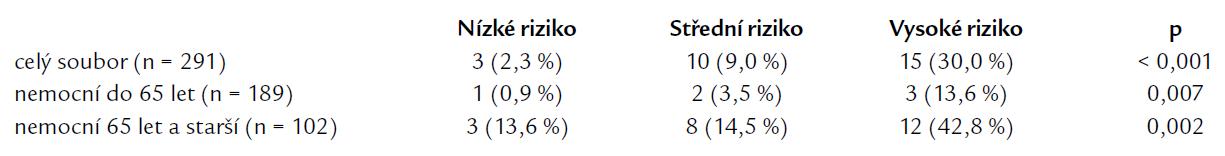 Počet a procento nemocných, kteří na JIMP zemřeli – vztah k výsledku nutričního dotazníku při přijetí.