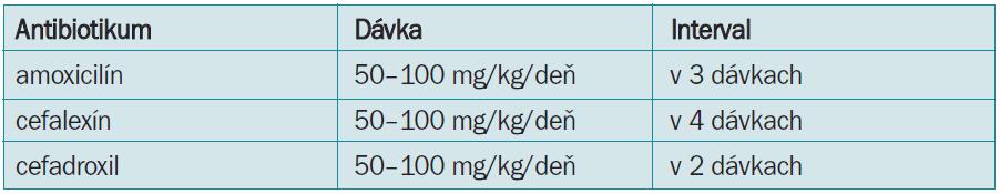Dávkovanie antibiotík pri perorálnej liečbe (upravené podľa [4,7]).