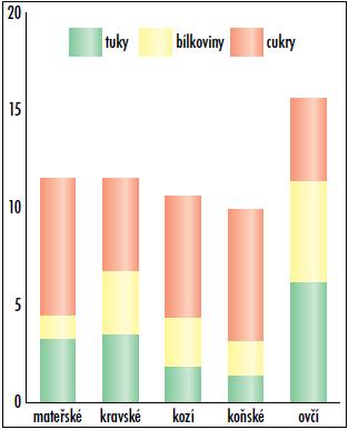 Porovnání složení mateřského mléka s mléky jiných savců v g/100 ml.