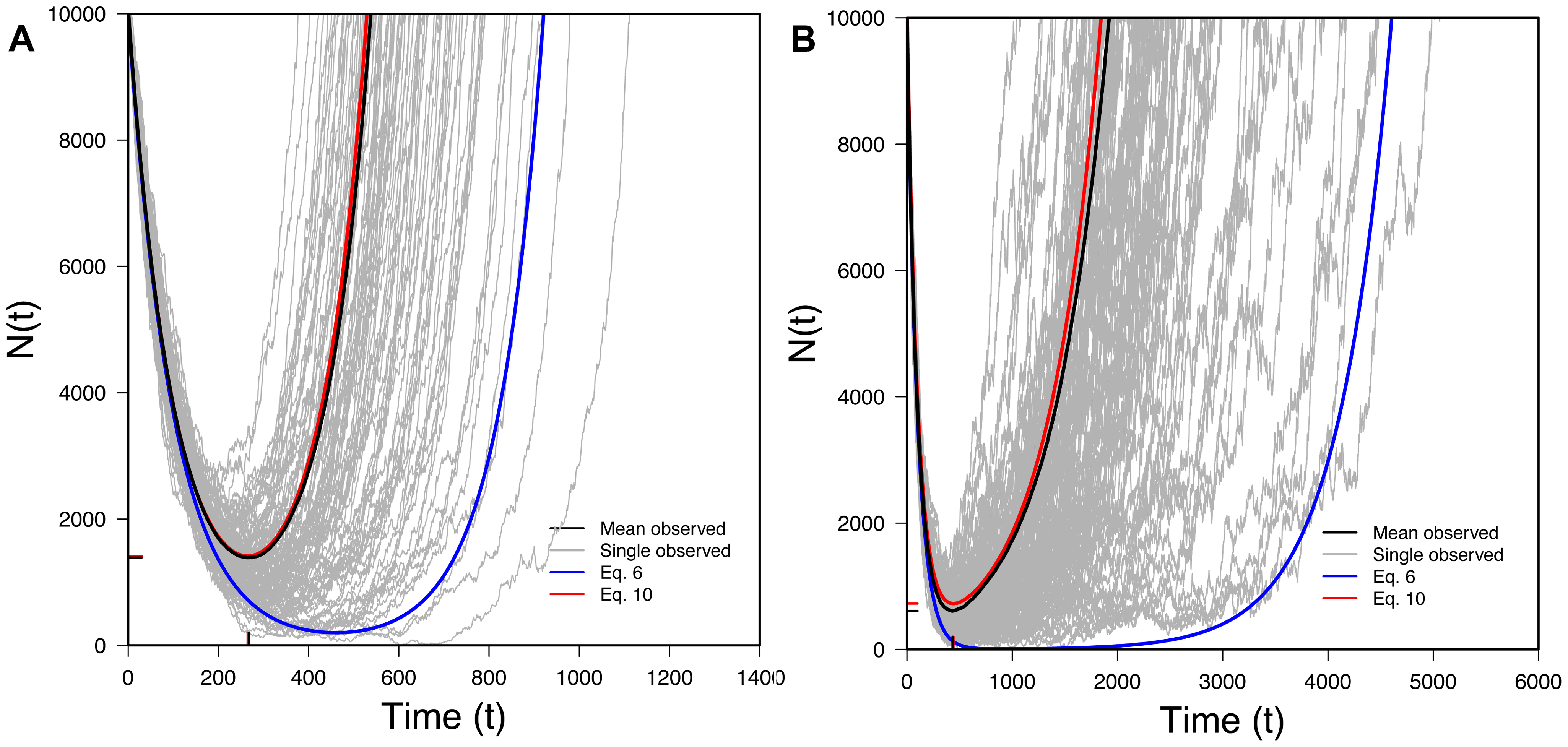 The U-shaped trajectory for populations rescued from standing variation.