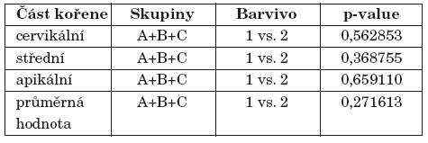 Porovnání průniku barviva (Two SampleWilcoxon Test).