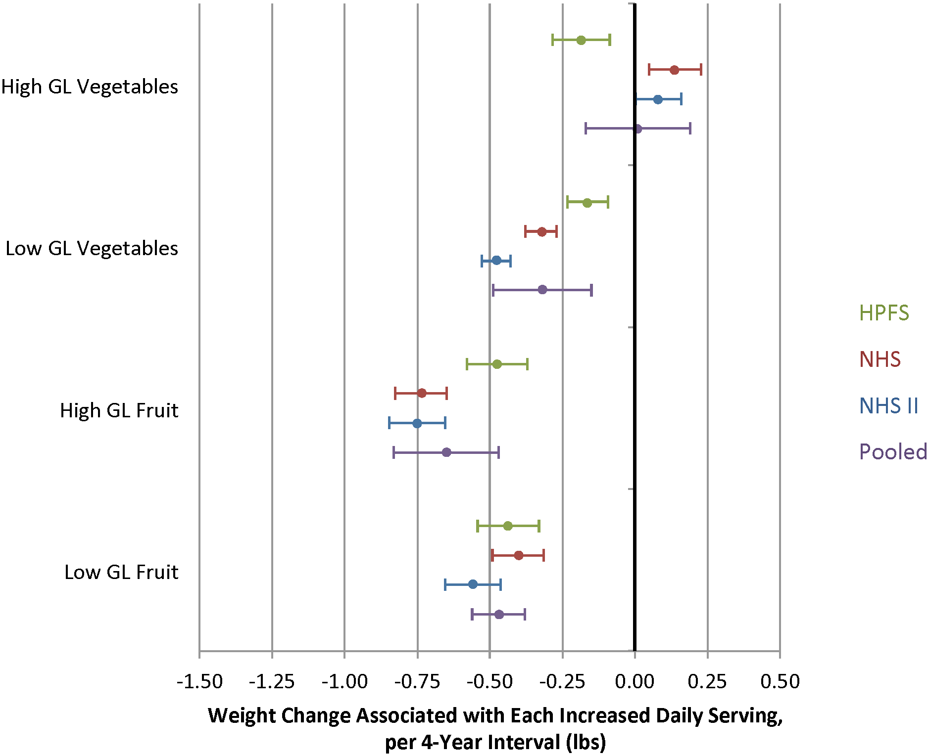 Relationships between changes in intake of fruits and vegetables classified as either high or low glycemic load (GL) and weight change over 4 y in three cohorts.