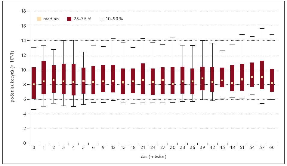 Počet leukocytů v čase.