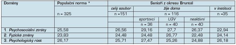 Doménové skóre AAQ u různě definovaných skupin