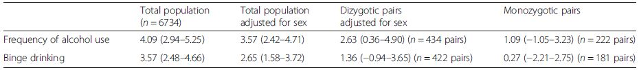 Discordant twin analyses. Difference in sick leave between low and medium level users of alcohol<sup>a</sup>