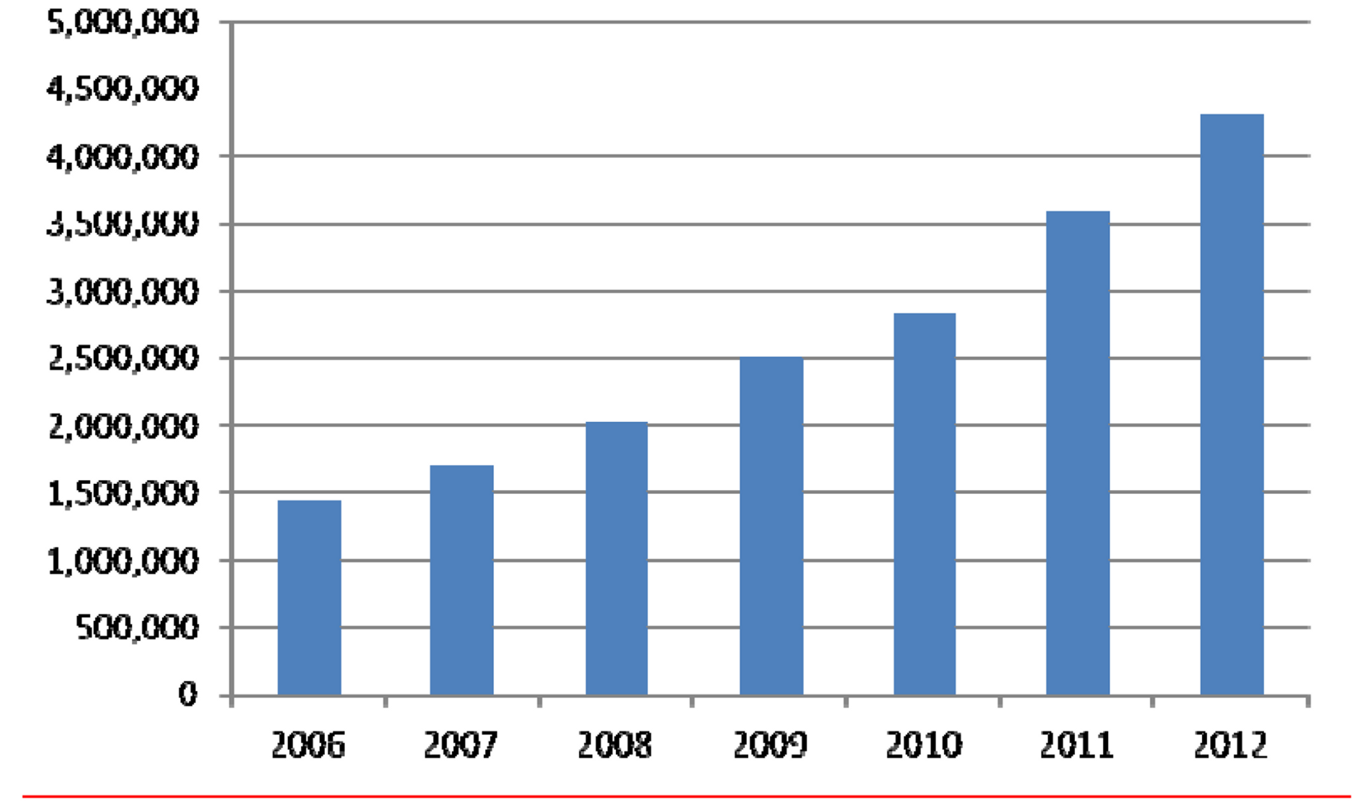 Full-text downloads of Cochrane Reviews, 2006 to 2012.