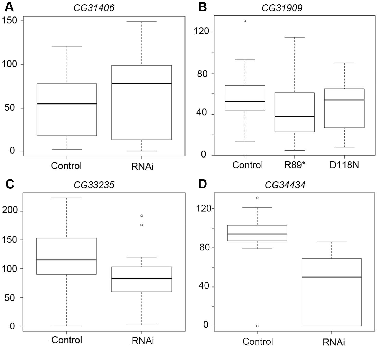 RNAi of <i>CG34434</i> leads to a reduction in male fecundity.