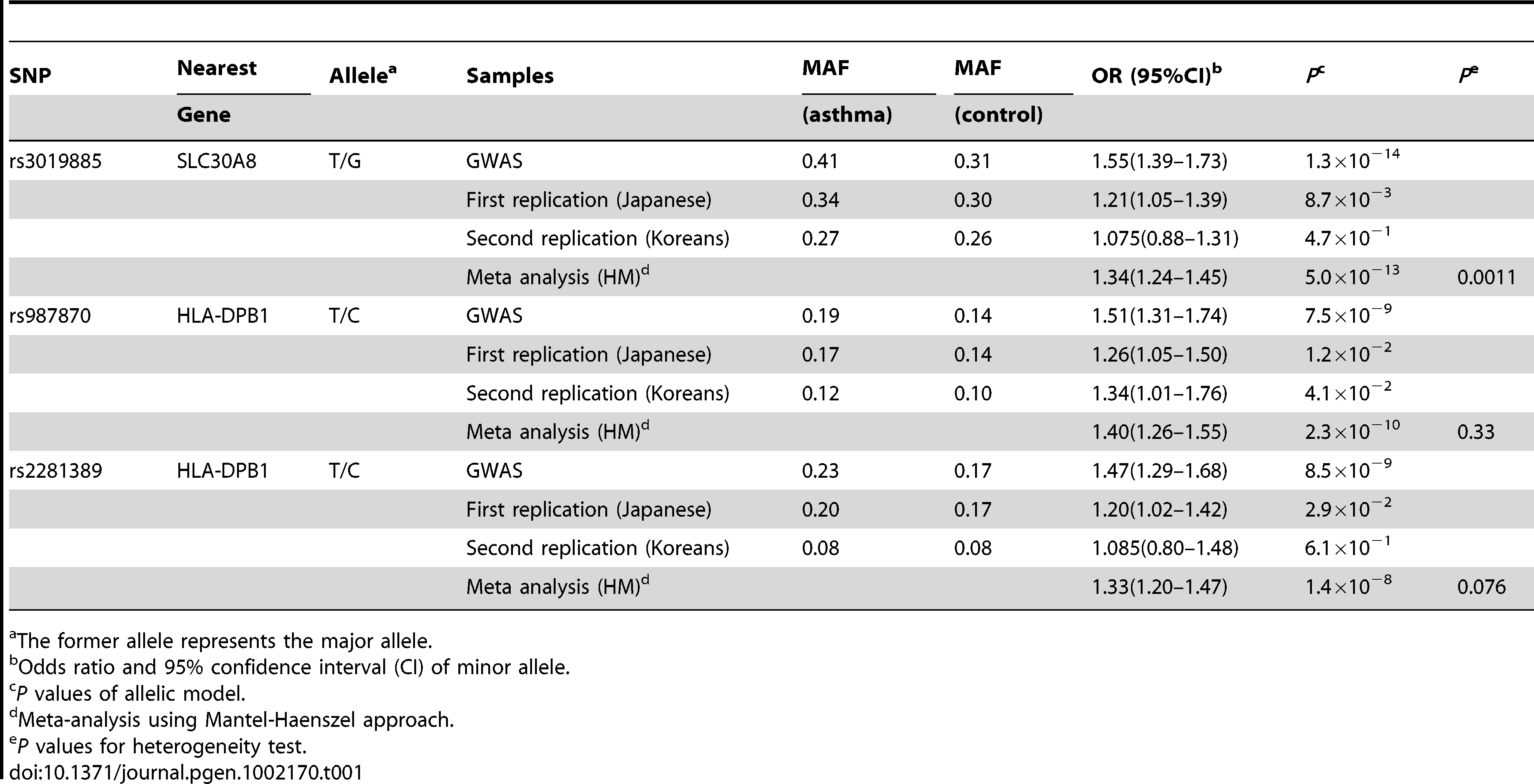 Results of GWAS and replication studies for 4 SNPs.