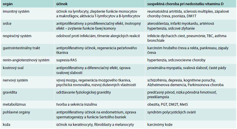 Pleiotropné účinky vitamínu D a choroby podozrivé z jeho nedostatku. Upravené podľa [8].