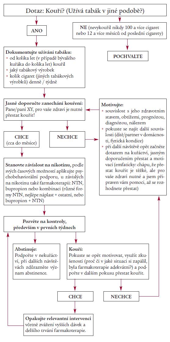 Doporučený postup pro zanechání kouření. NTN – náhradní terapie nikotinem