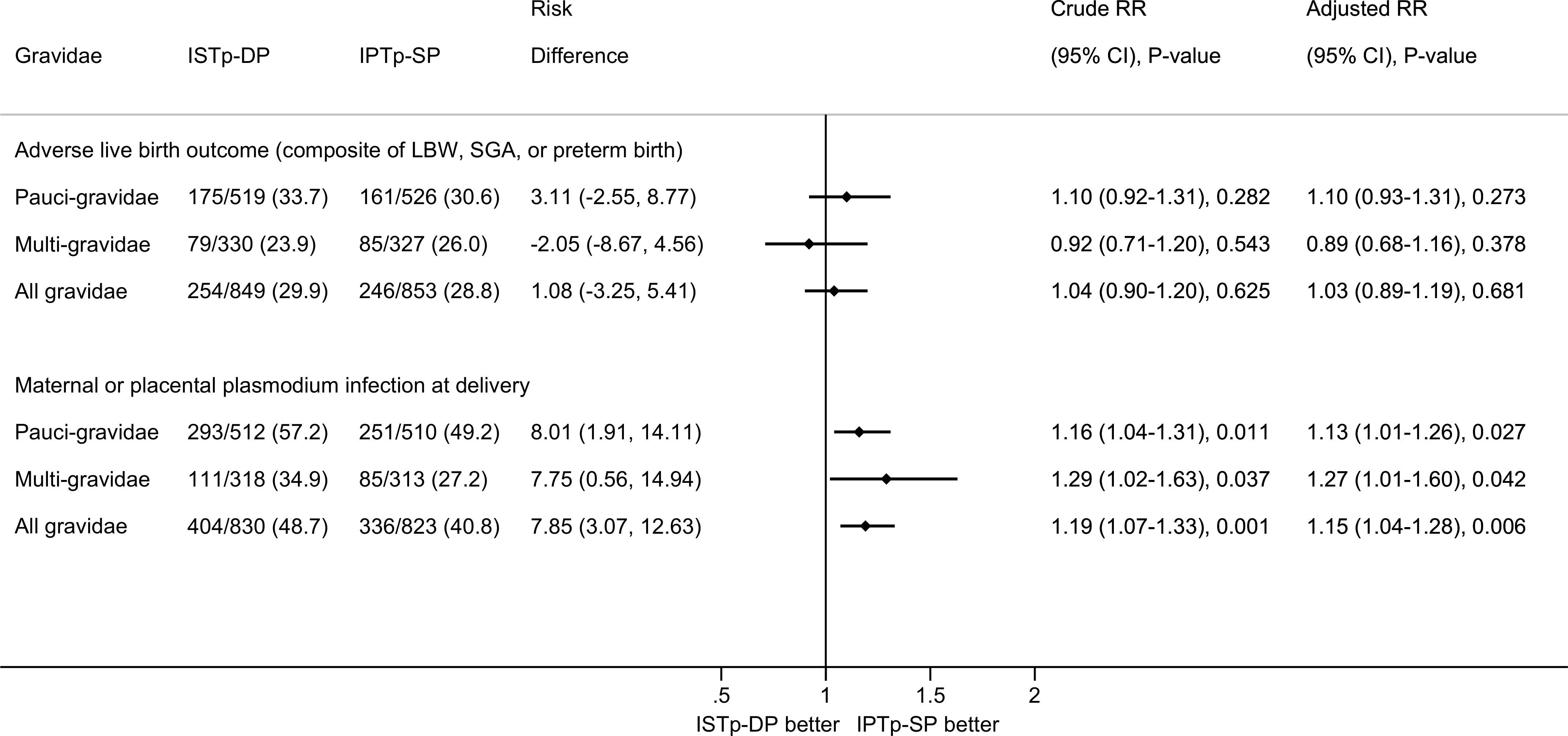 Efficacy of ISTp-DP versus IPTp-SP on the primary outcomes of adverse live birth outcome and maternal or placental plasmodium infection at delivery (any measure).