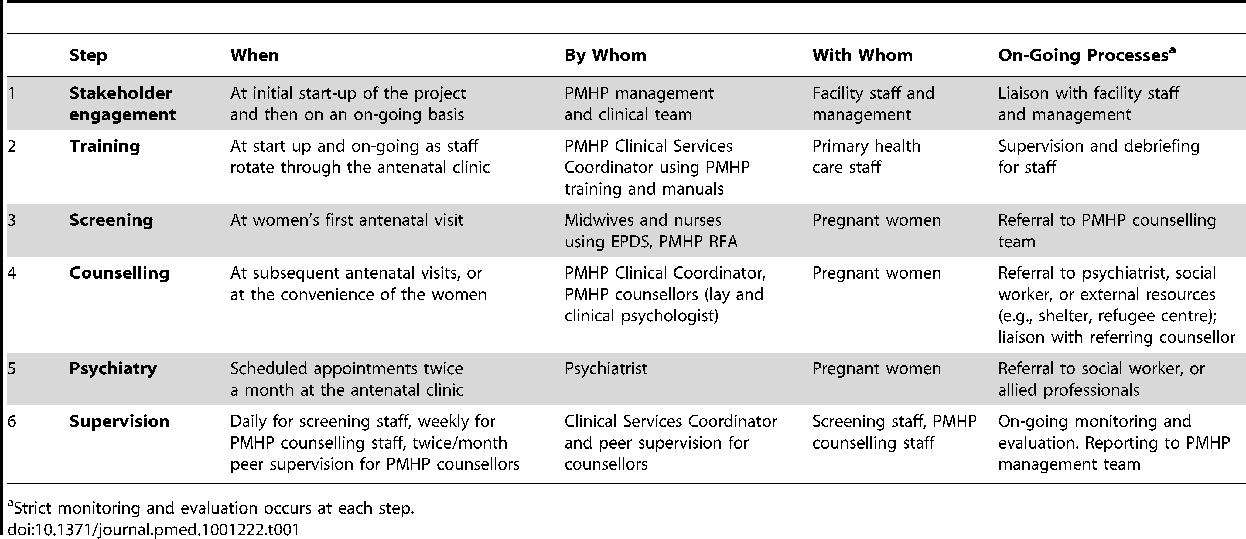 PMHP stepped care model and organogram.