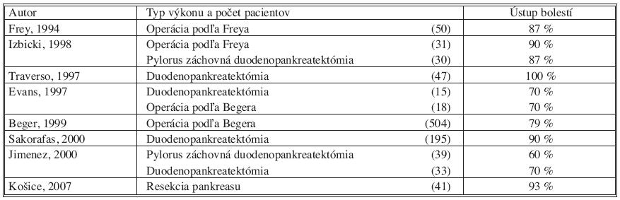 Ústup bolestí u pacientov po resekcii pankreasu pre chronickú pankreatitídu Tab. 12. Pain relief in patients with chronic pancreatitis after pancreatic resection