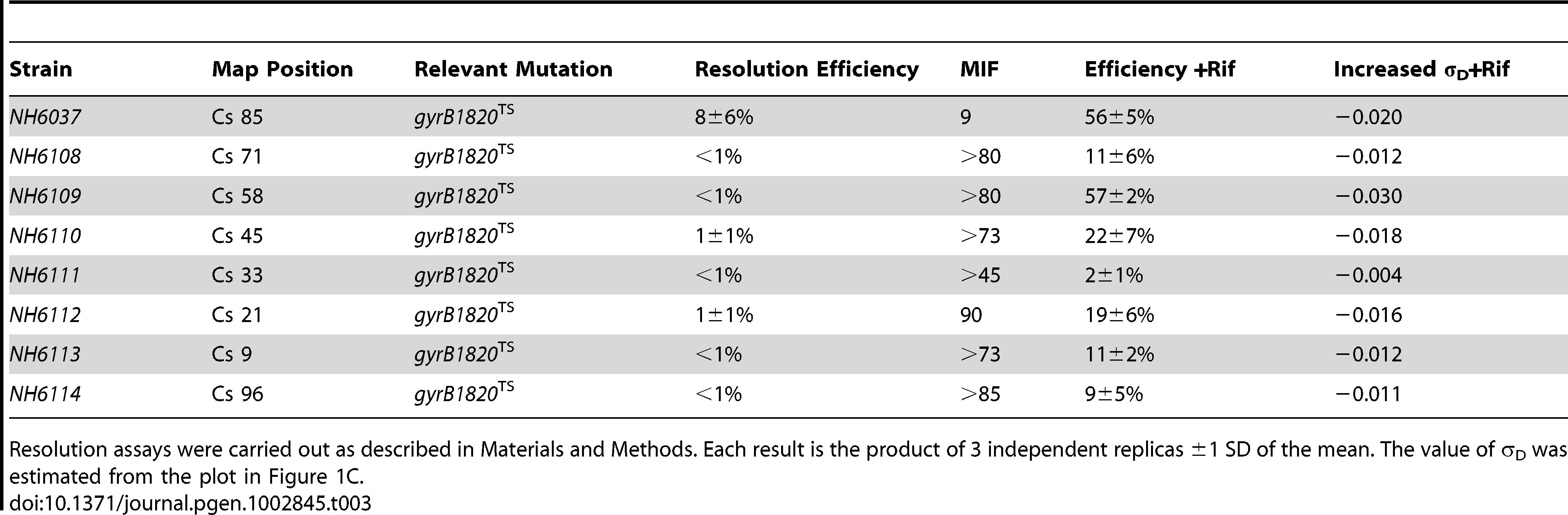 Rifampicin induced recovery of chromosomal σ<sub>D</sub> in <i>gyrB1820</i> mutants.