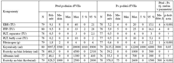 Pacientky s PPH léčené rFVIIa; porovnání množství aplikovaných transfuzních přípravků, krevních derivátů a náhradních roztoků 24 hodin před podáním a 24 h po podání rFVIIa (* srovnání není možné vzhledem k více než polovině záznamů s nulovou spotřebou)