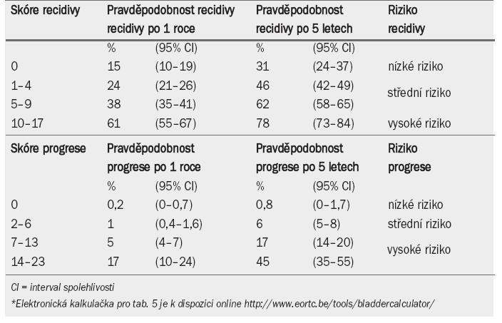 Pravděpodobnost recidivy a progrese podle celkového skóre*.