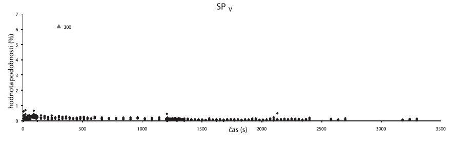 Data získaná ze vzorku V2S100 metodou SP<sub>V</sub>; (◆) data podobnosti spekter, (▲) hodnota podobnosti odchýleného spektra, které jeví podobnost se spektrem vzduchu