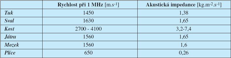 Rychlost šíření zvuku a akustická impedance v různých tkáních