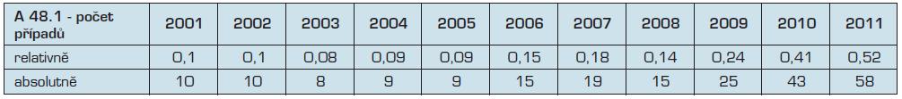 Počet hlášených pfiípadÛ legionelózy v České republice 2001–2011