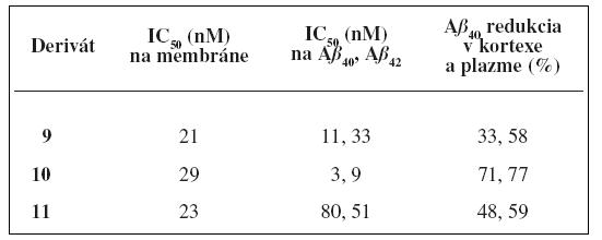 Hodnoty inhibičných aktivít pri in vitro a in vivo testovaní<sup>21)</sup>