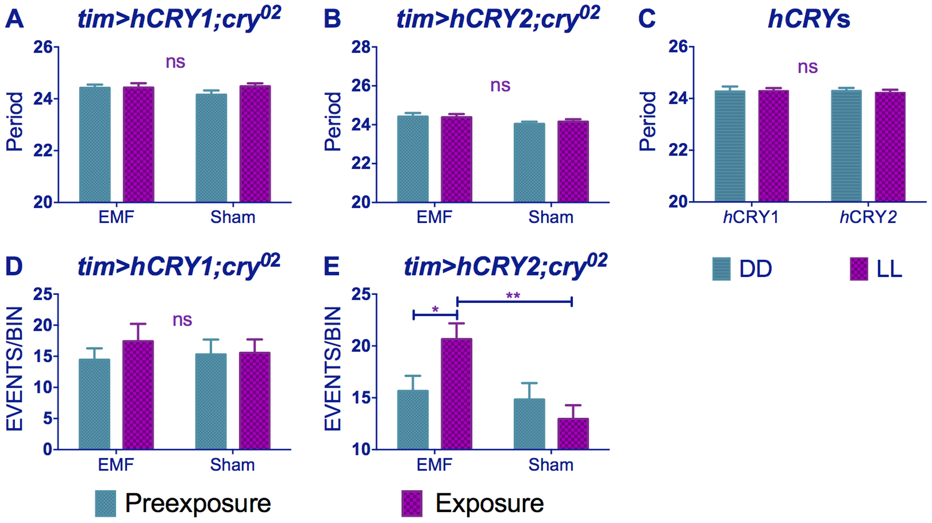 <i>hCRY2</i> but not <i>hCRY1</i> reveals a sensitivity to EMFs.