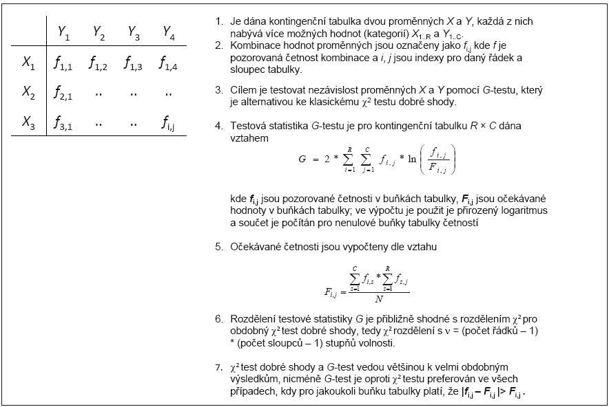 Příklad 5. Vzorový výpočet testu nezávislosti znaků pro <em>R</em> × <em>C</em> kontingenční tabulku: G-test.