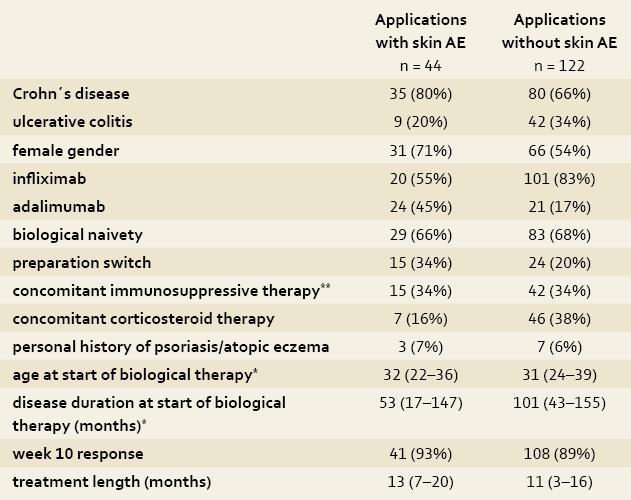Demographic and clinical characteristics of patients at start of each application of biological therapy. Tab. 1. Demografické a klinické charakteristiky pacientů při zahájení biologické léčby.
