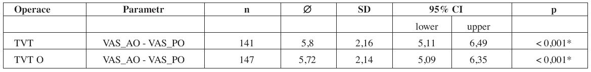 Porovnání hodnocení stavu před operací (_AO) a jedn rok po operaci (_PO) s využitím VAS v rámci skupiny