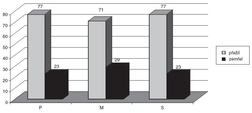Mortalita pacientů v procentech přijatých na ARK před zavedením METcall a po něm