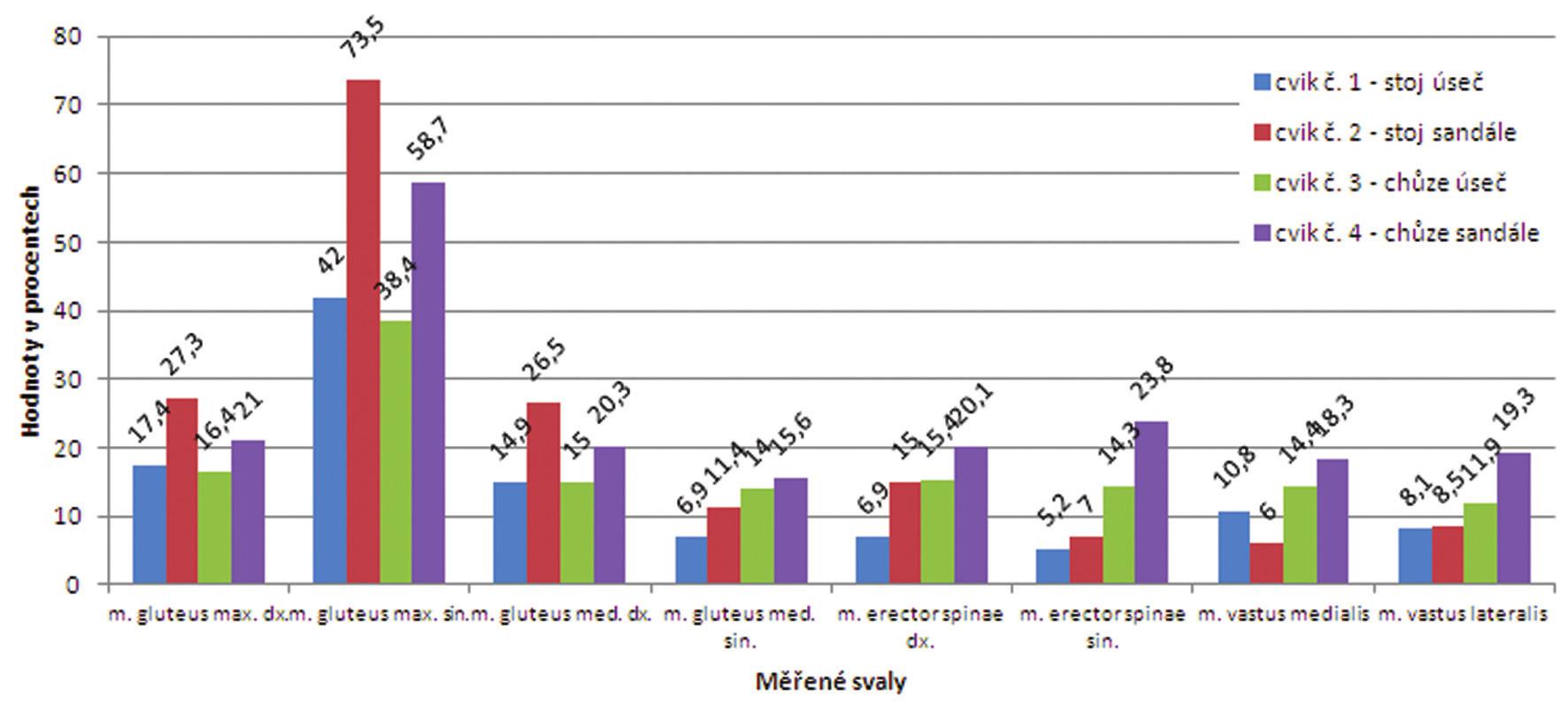 Proband č. 5 - hodnoty % MVC u všech cviků.