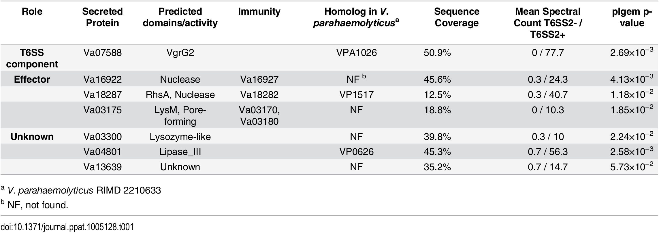 <i>V</i>. <i>alginolyticus</i> VaT6SS2-dependent secreted proteins.
