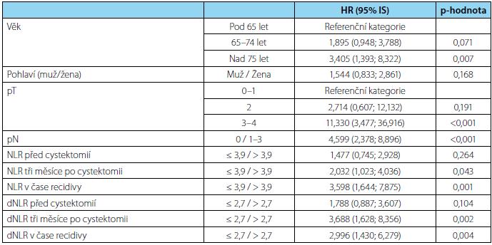 Vliv charakteristik pacientů a zánětlivých parametrů (binarizované podle cut-off hodnot) na nádorově-specifické přežití pacientů, zhodnoceno univariatní analýzou pomocí metodiky logistické regrese; HR = hazard ratio Tab. 3. Influence of patient characteristics and inflammatory markers (according to the cut-off values) on cancer-specific survival; univariate analysis using logistic regerssion; HR = hazard ratio