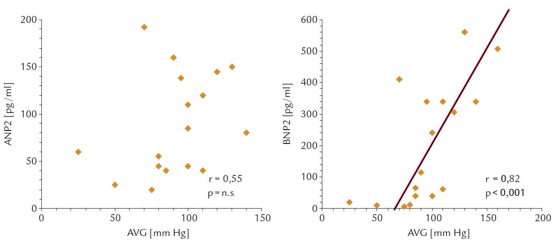Korelácie medzi vrcholovým aortovým gradientom (AVG) a koncentráciami ANP 2 a BNP 2 (ihneď po ukončení 6-minútového testu chôdzou).