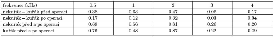 Statistická významnost změn vzdušného vedení před a po operaci kuřáků a nekuřáků.