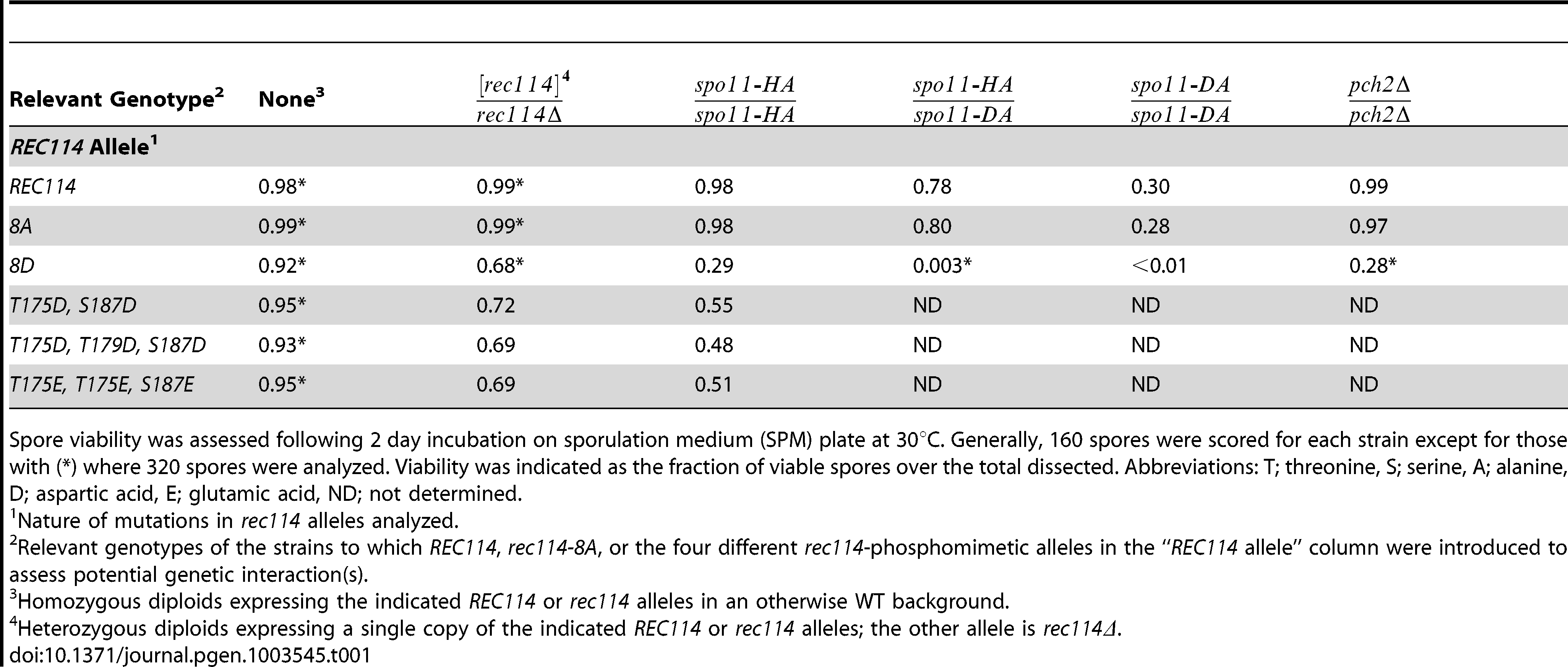 Spore viability of the different <i>rec114</i> alleles in various genetic backgrounds.