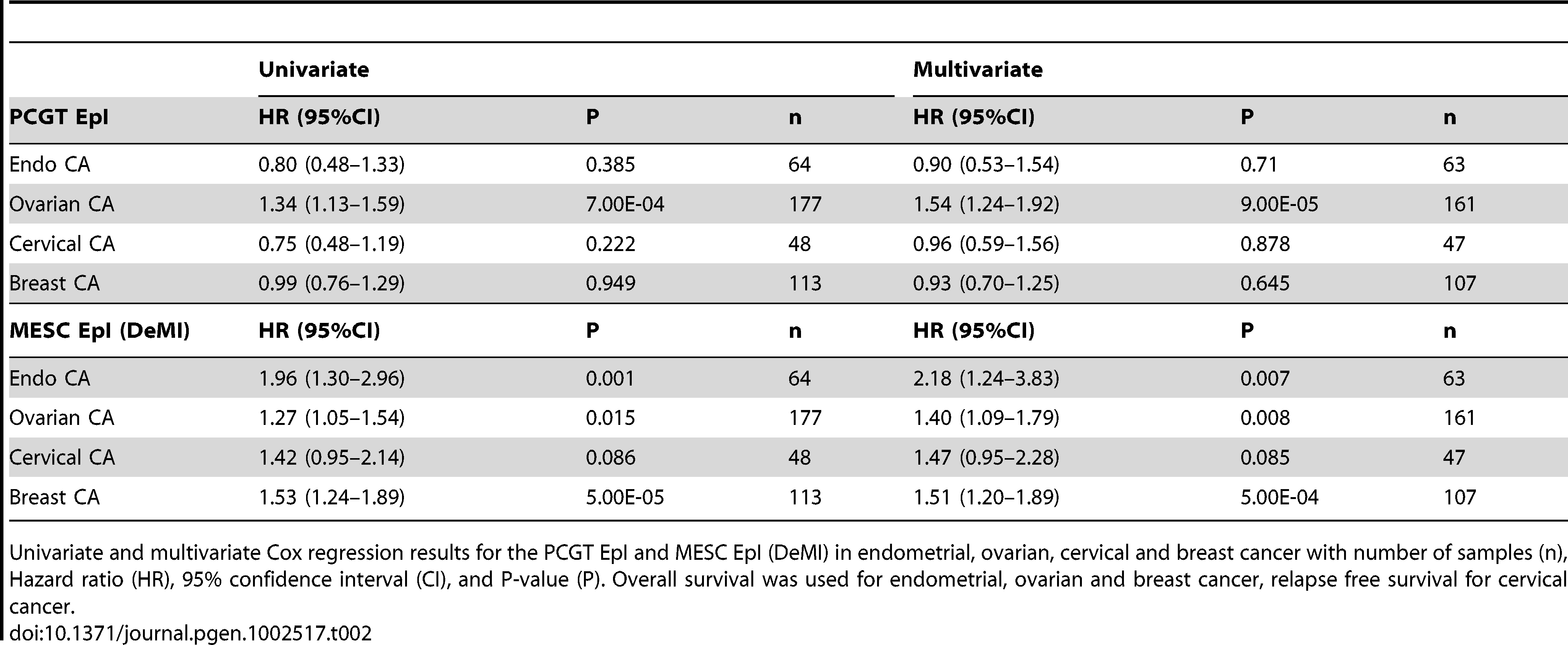 Survival analysis results of the PCGTs and MESCs Epigenetic Instability Index (EpI) in women's cancers.