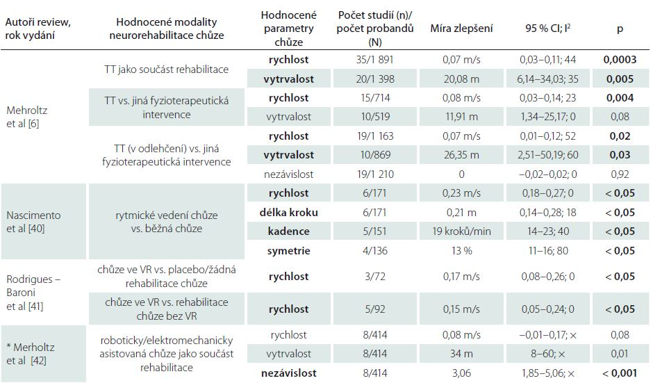 Výsledky metaanalýz hodnotících vliv konkrétní terapeutické modality na parametry chůze u pacientů po CMP.