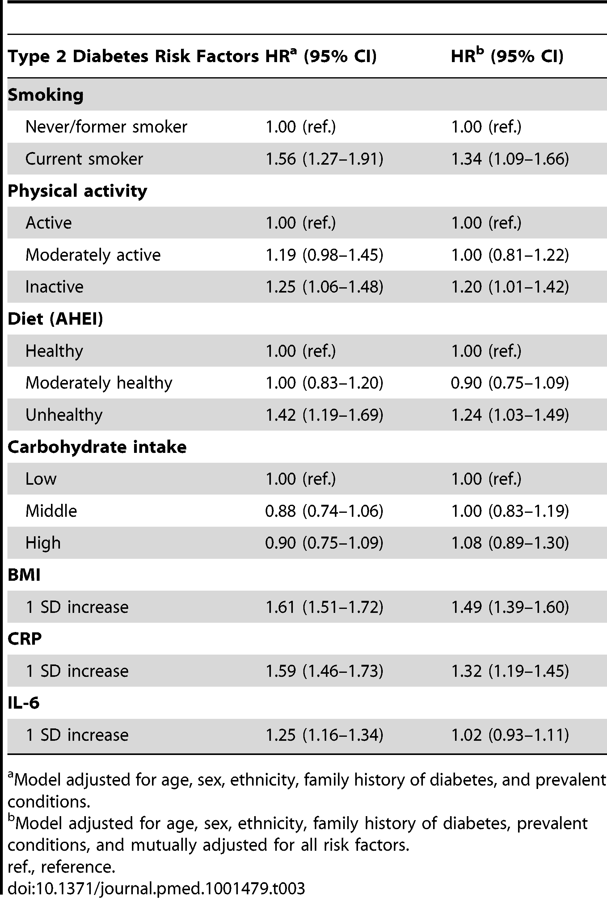 Hazard ratios (95% CI) for the association of inflammatory markers and other risk factors with type 2 diabetes incidence (<i>n</i>=6,387; 731 incident diabetes cases).