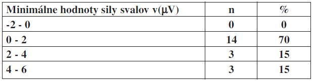 Minimálne hodnoty sily svalov panvového dna v(μV) v percentuálnom zastúpení u pacientok bez inkontinencie.
