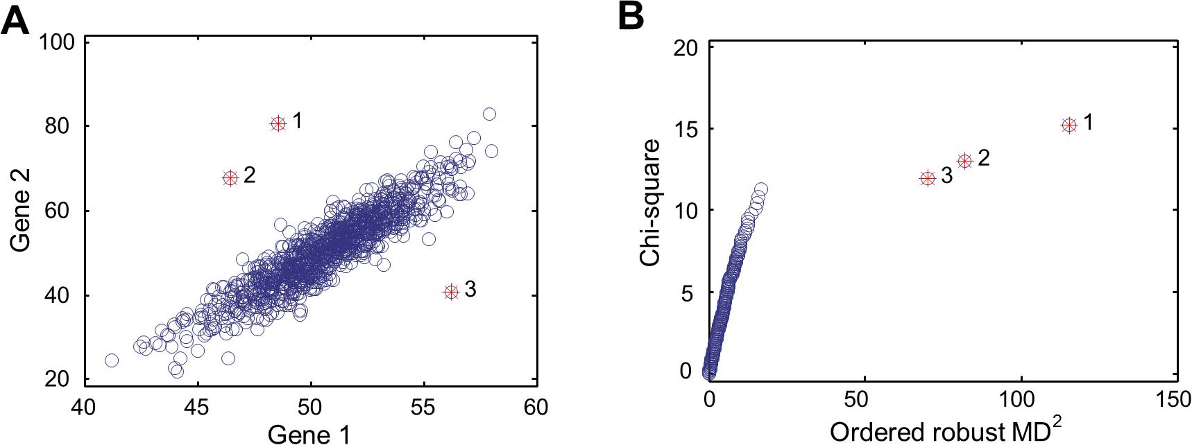 MD-based multivariate outlier detection.
