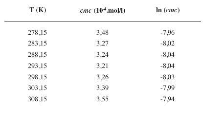 Zistené hodnoty <i>cmc</i> a ln (<i>cmc</i>) meranej látky v 5 mol/l etanolovom roztoku