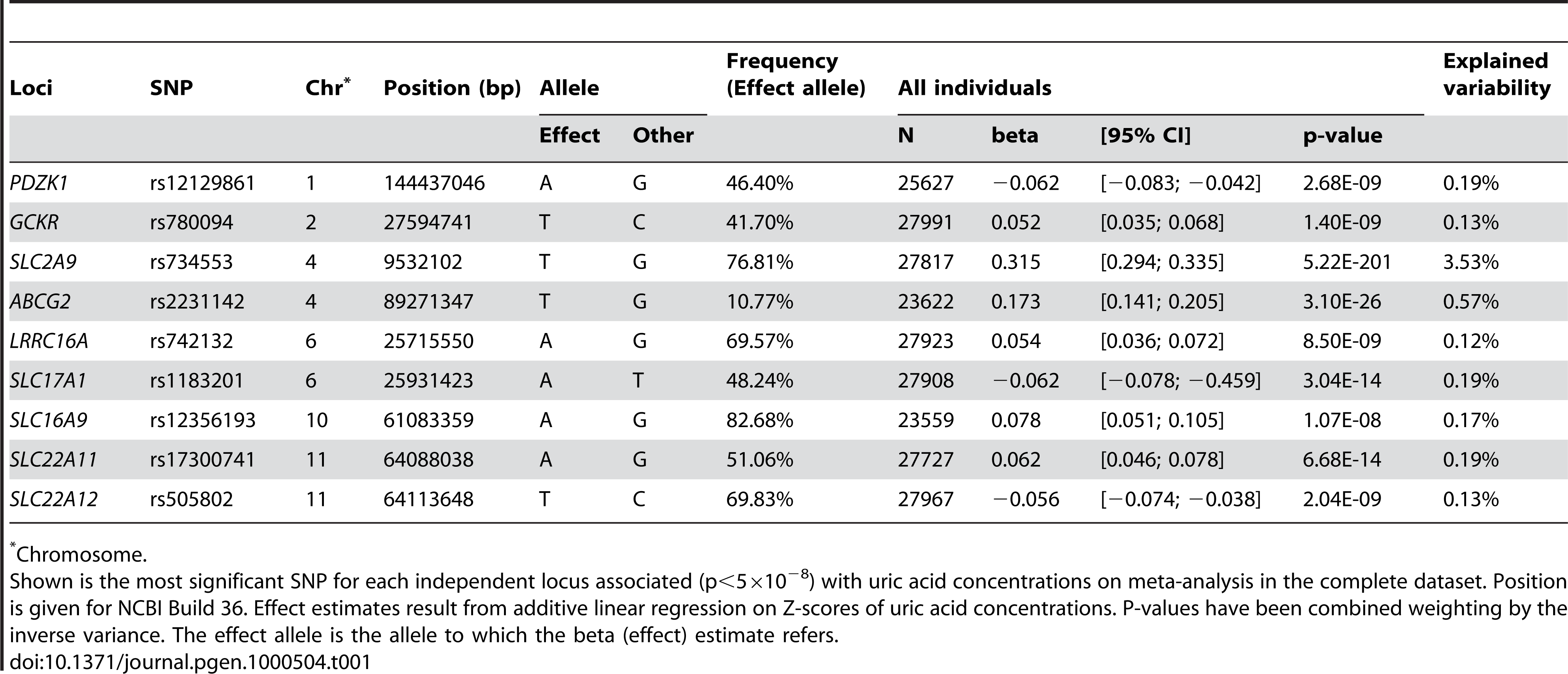 Nine loci associated with uric acid concentrations.